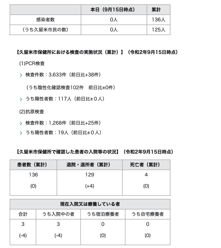 久留米市 新型コロナウィルスに関する情報【9月15日】
