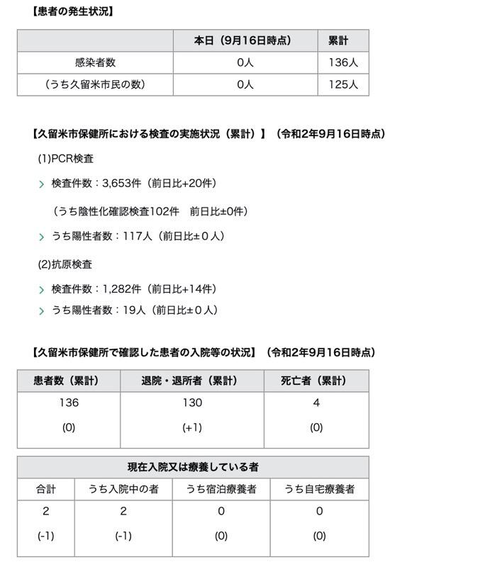 久留米市 新型コロナウィルスに関する情報【9月16日】