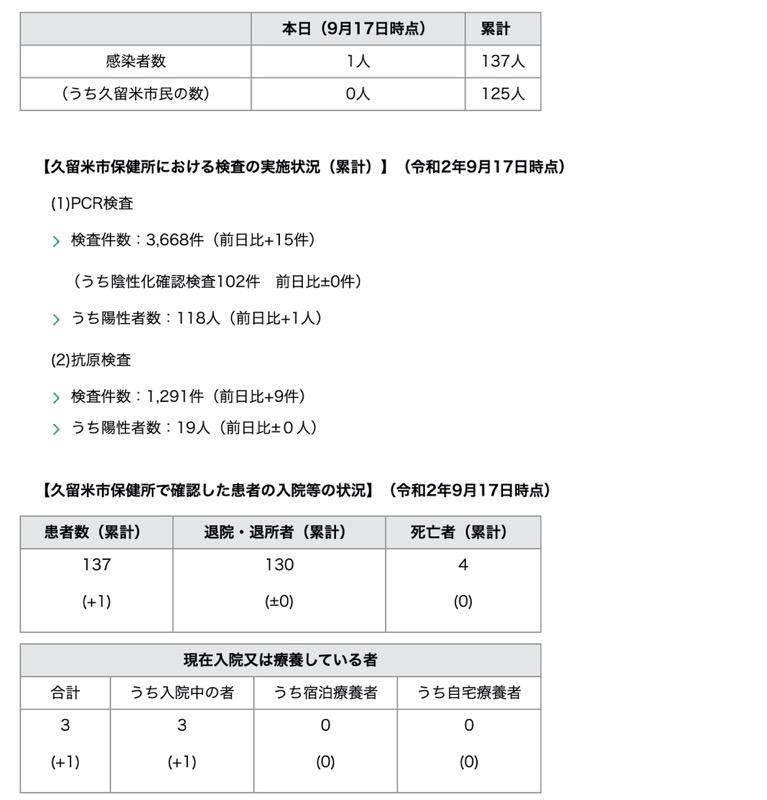久留米市 新型コロナウィルスに関する情報【9月17日】