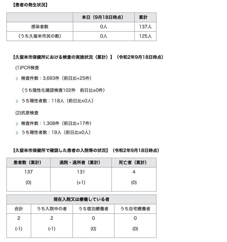 久留米市 新型コロナウィルスに関する情報【9月18日】