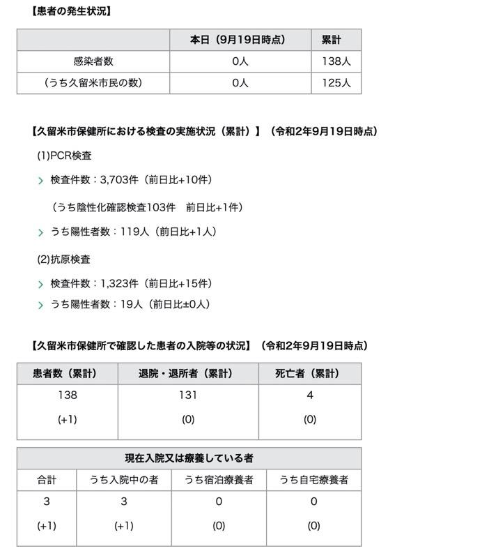 久留米市 新型コロナウィルスに関する情報【9月19日】