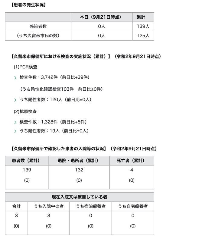 久留米市 新型コロナウィルスに関する情報【9月21日】
