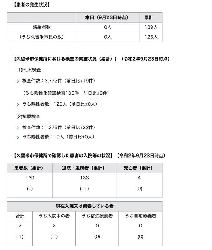久留米市 新型コロナウィルスに関する情報【9月23日】
