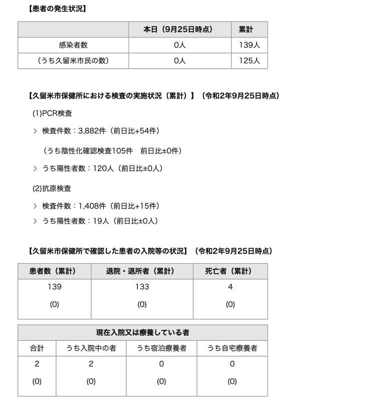 久留米市 新型コロナウィルスに関する情報【9月25日】