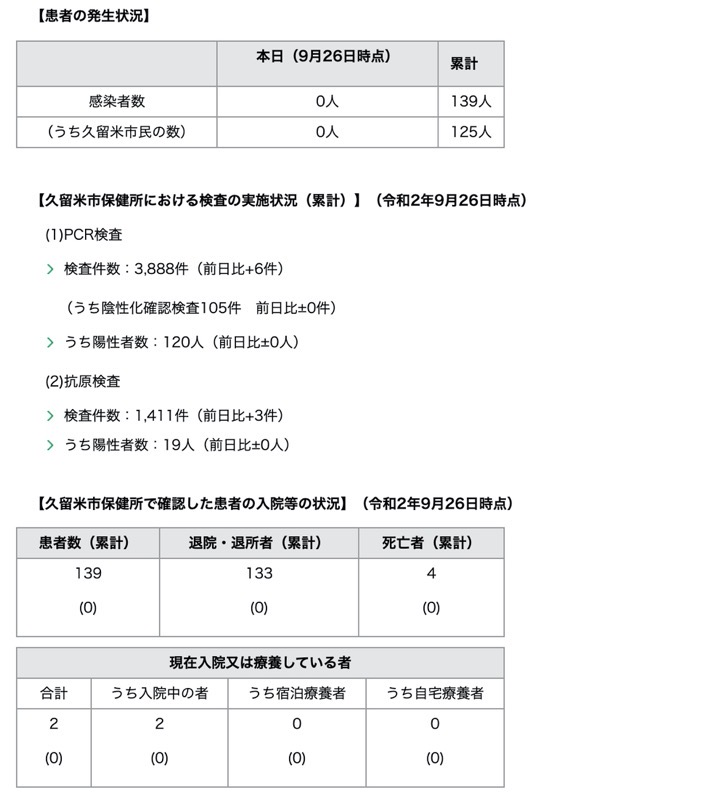 久留米市 新型コロナウィルスに関する情報【9月26日】