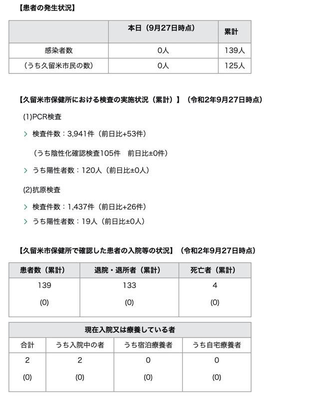 久留米市 新型コロナウィルスに関する情報【9月27日】