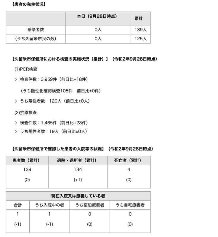 久留米市 新型コロナウィルスに関する情報【9月28日】