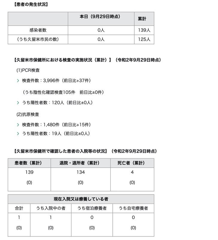 久留米市 新型コロナウィルスに関する情報【9月29日】
