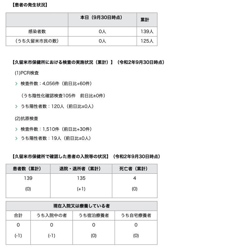 久留米市 新型コロナウィルスに関する情報【9月30日】