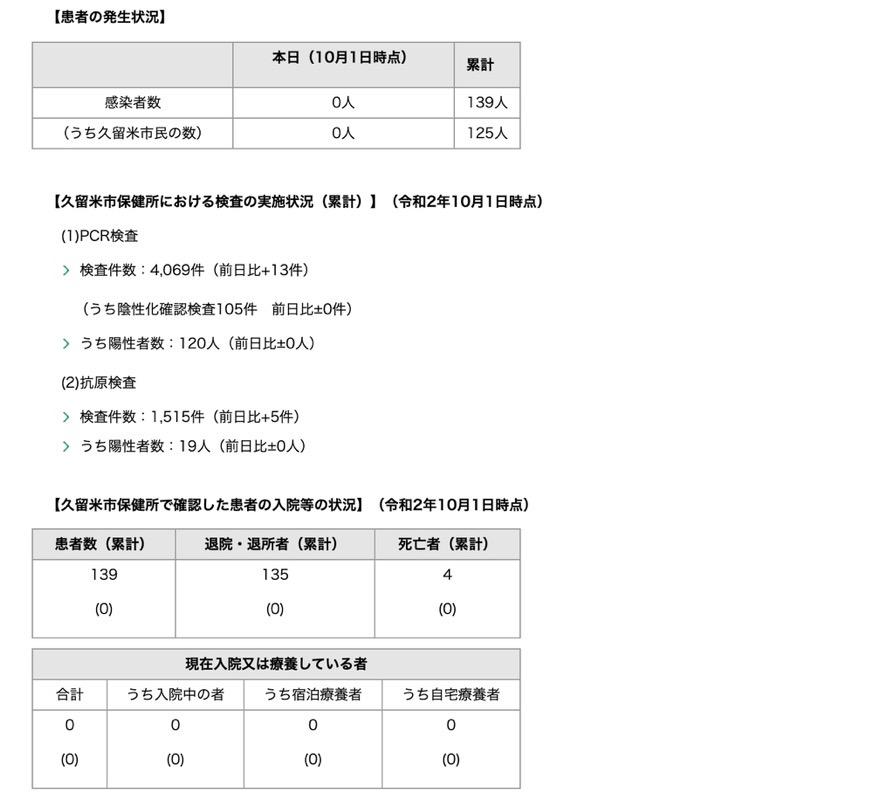久留米市 新型コロナウィルスに関する情報【10月1日】