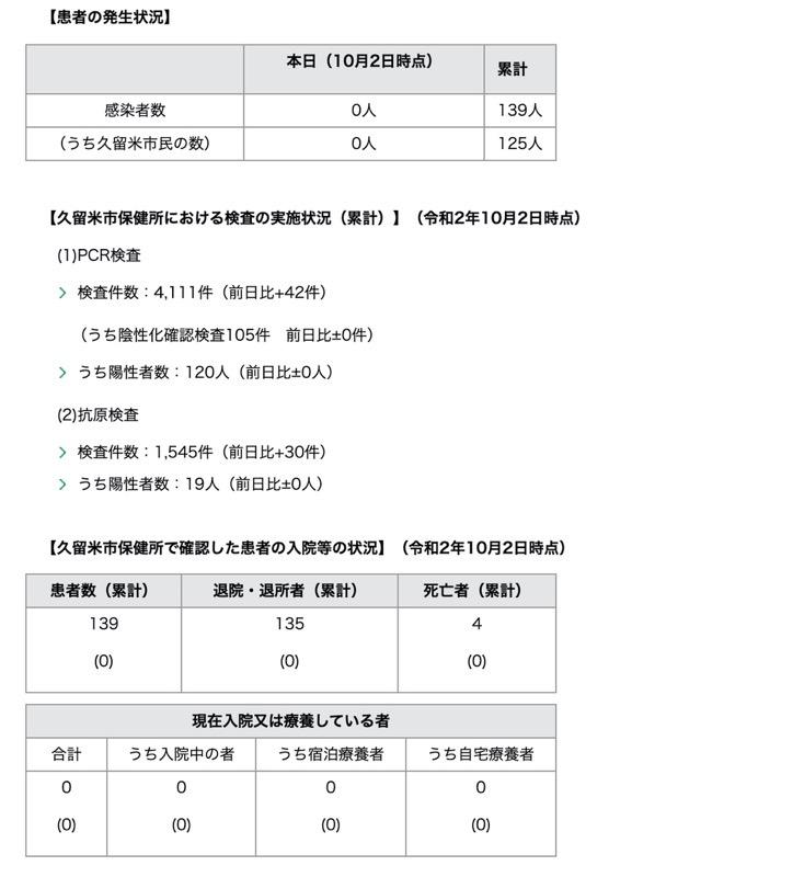 久留米市 新型コロナウィルスに関する情報【10月2日】