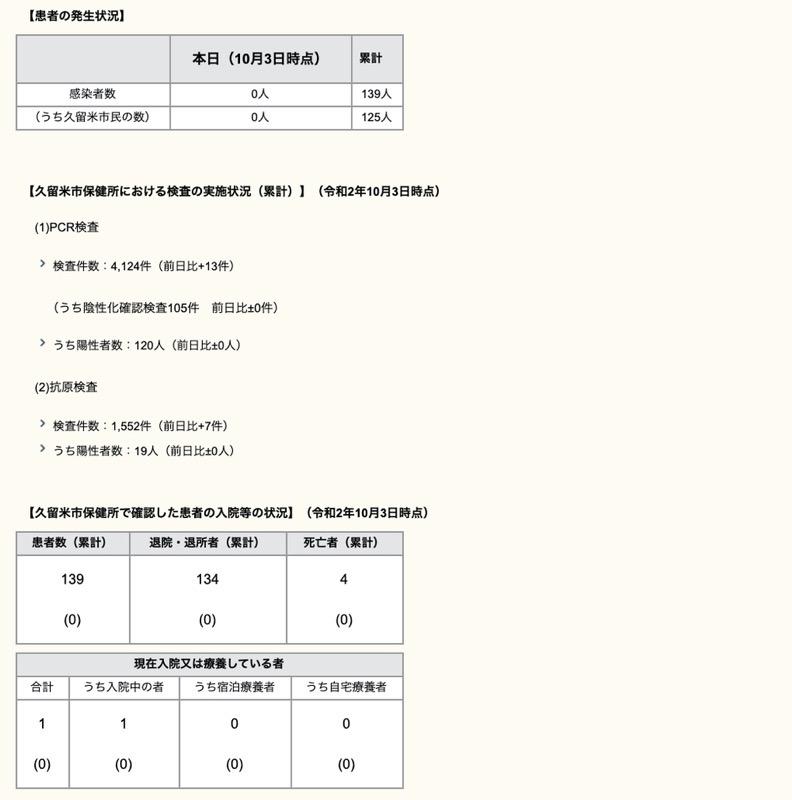 久留米市 新型コロナウィルスに関する情報【10月3日】