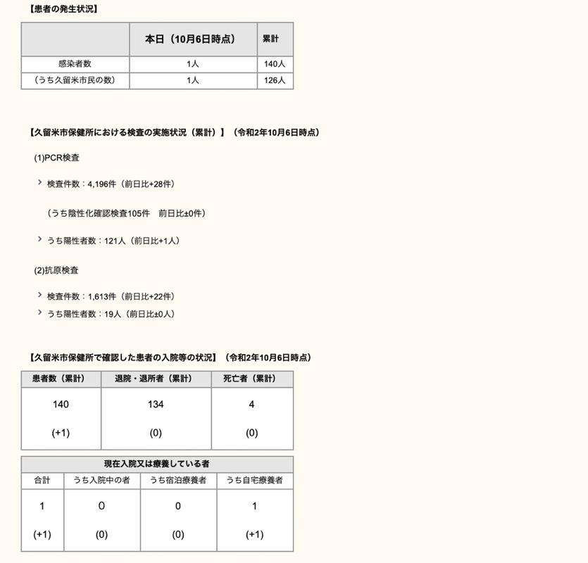 久留米市 新型コロナウィルスに関する情報【10月6日】