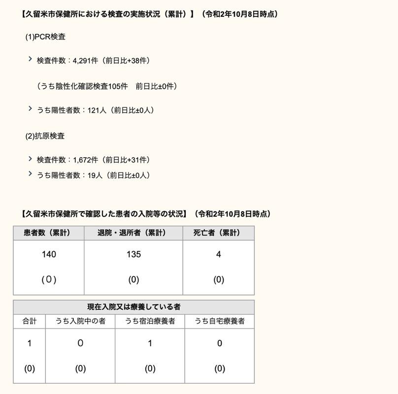 久留米市 新型コロナウィルスに関する情報【10月8日】