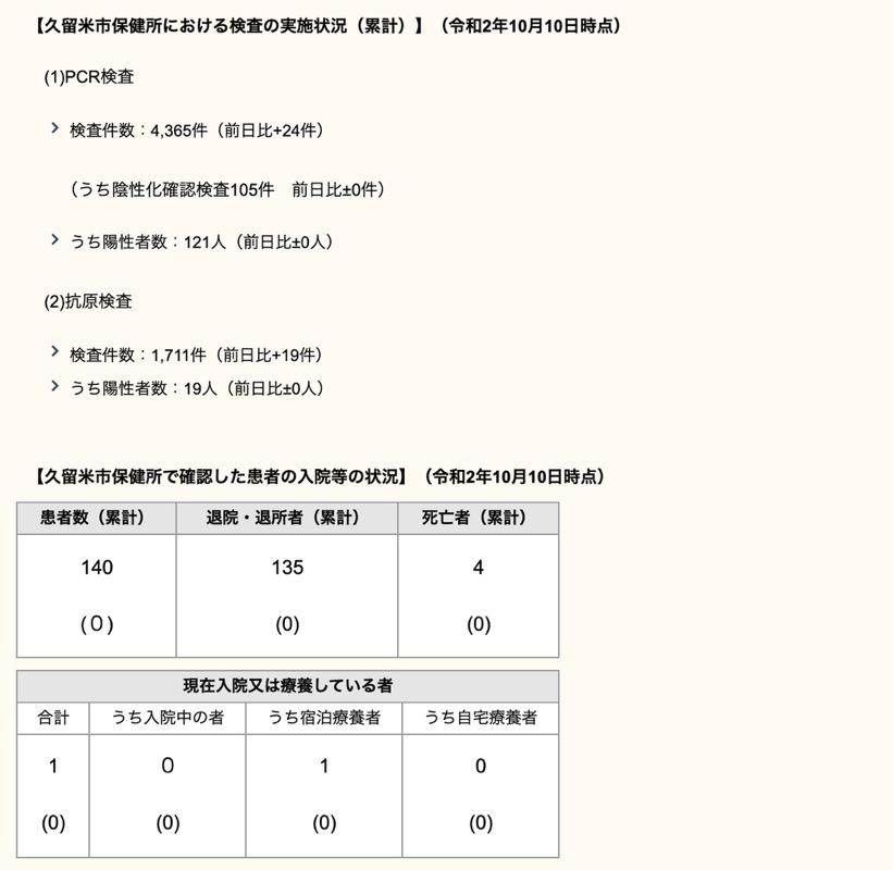 久留米市 新型コロナウィルスに関する情報【10月10日】