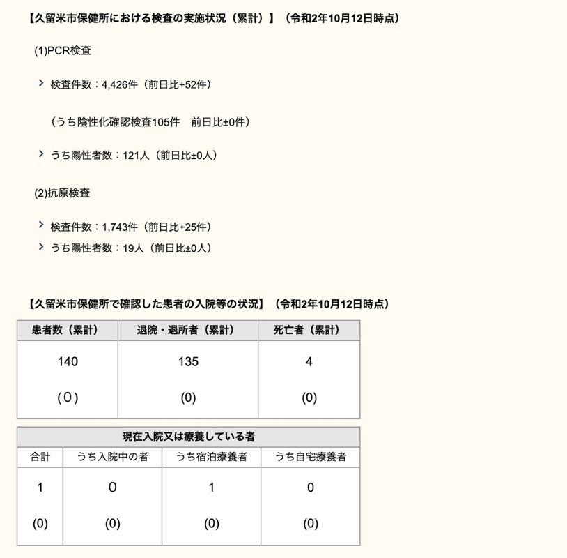 久留米市 新型コロナウィルスに関する情報【10月12日】