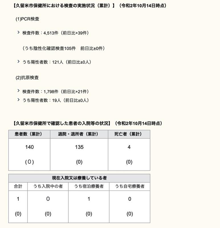 久留米市 新型コロナウィルスに関する情報【10月14日】