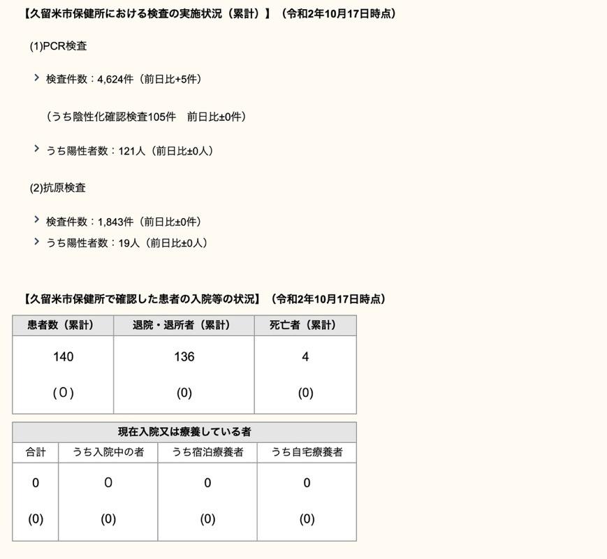 久留米市 新型コロナウィルスに関する情報【10月17日】