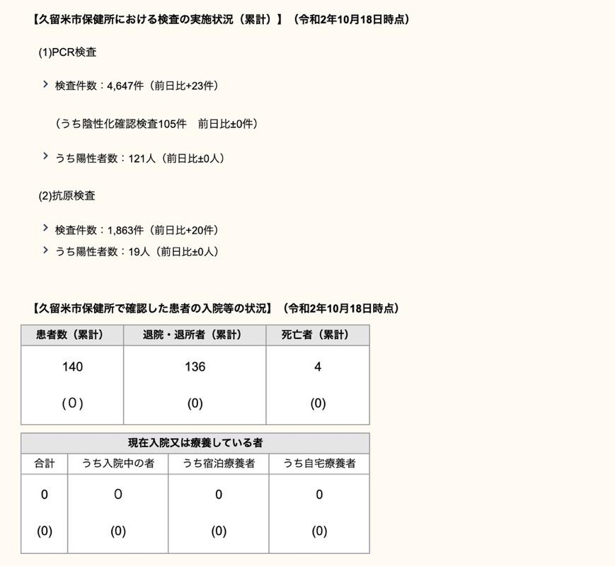 久留米市 新型コロナウィルスに関する情報【10月18日】