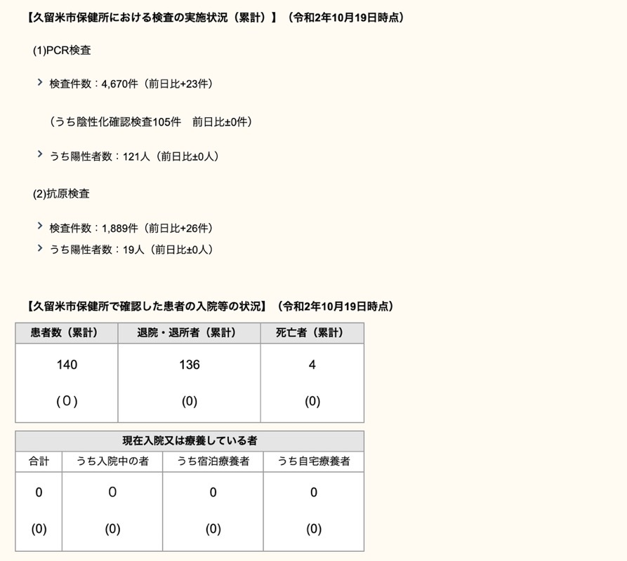 久留米市 新型コロナウィルスに関する情報【10月19日】