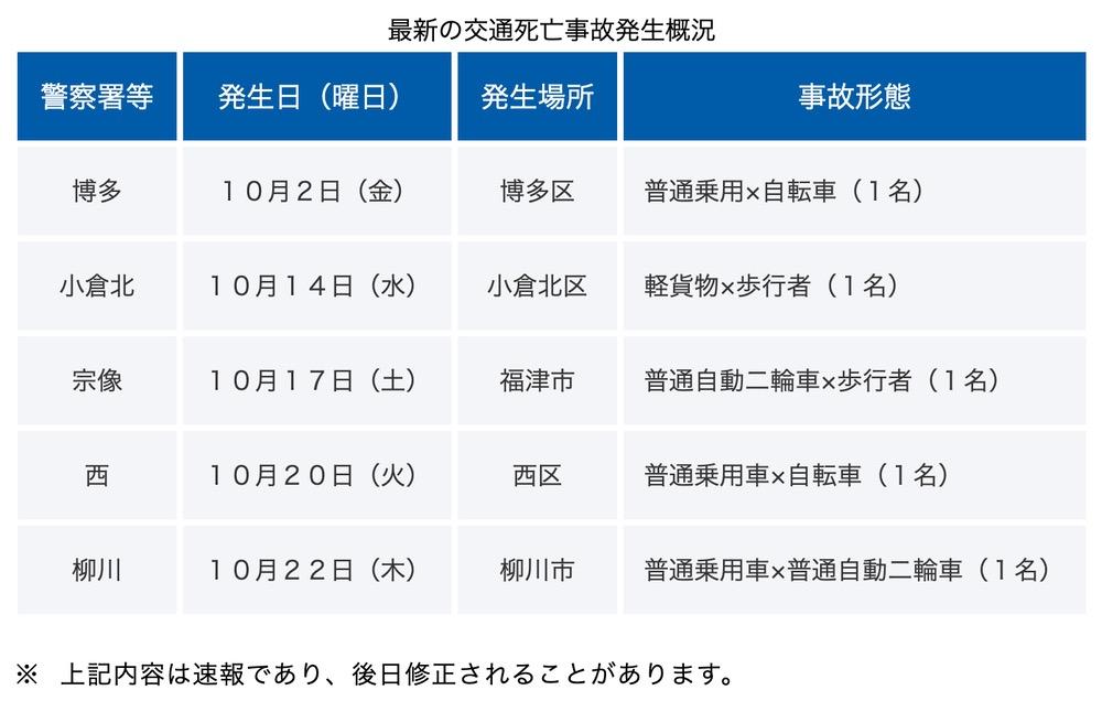 福岡県警察 交通事故発生速報 2020年10月22日