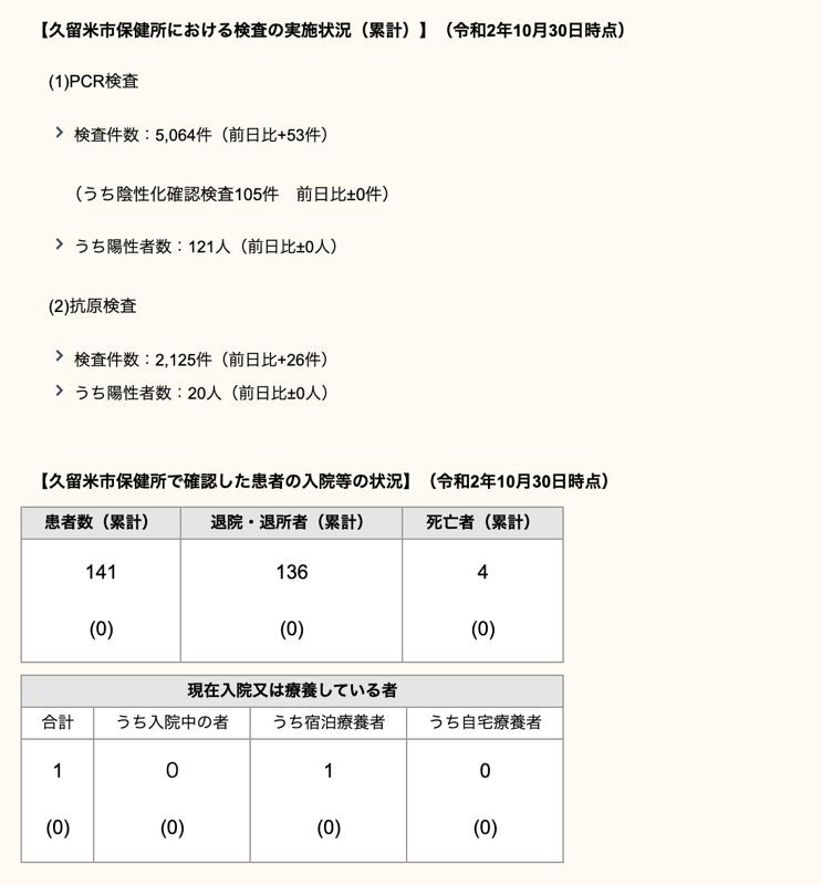 久留米市 新型コロナウィルスに関する情報【10月30日】