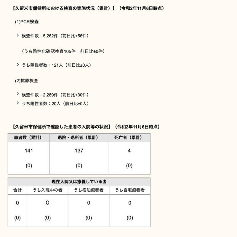 久留米市 新型コロナウィルスに関する情報【11月6日】