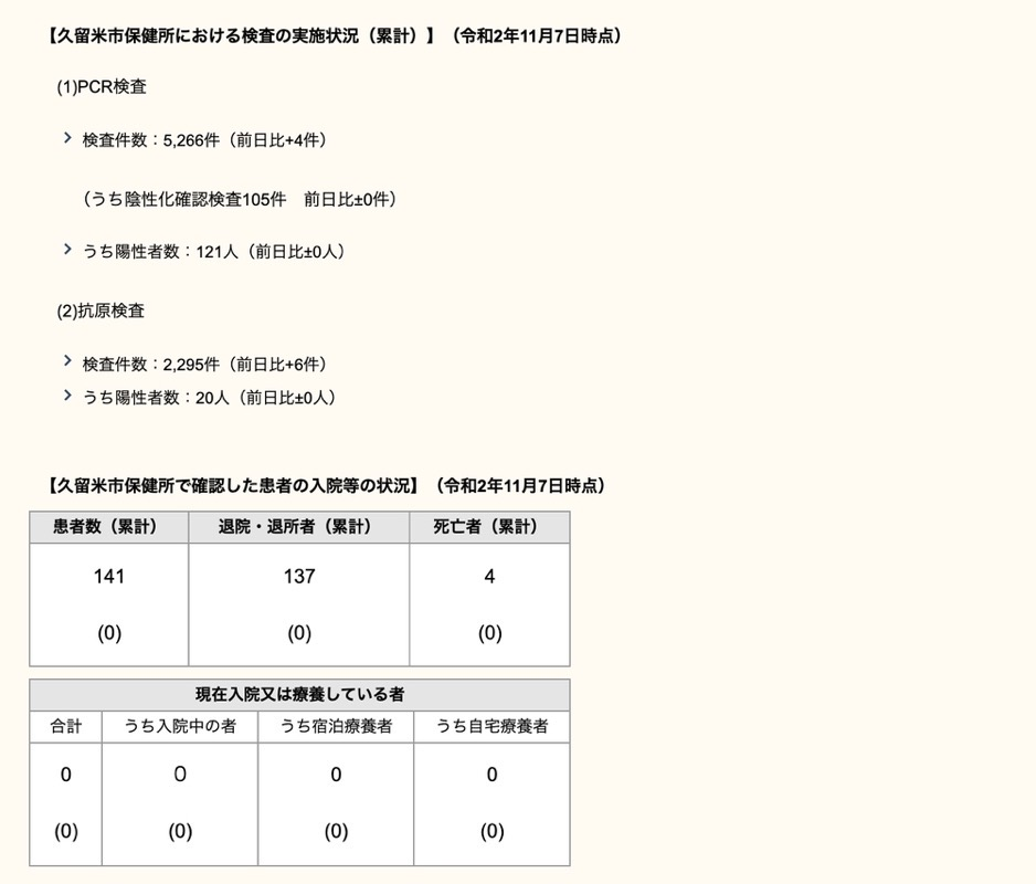久留米市 新型コロナウィルスに関する情報【11月7日】