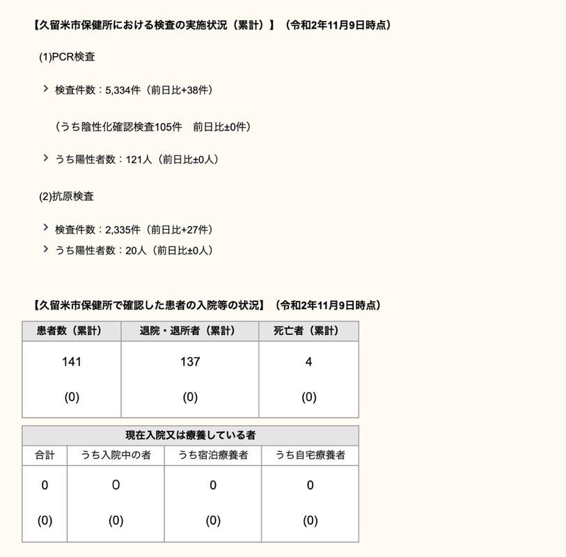 久留米市 新型コロナウィルスに関する情報【11月9日】