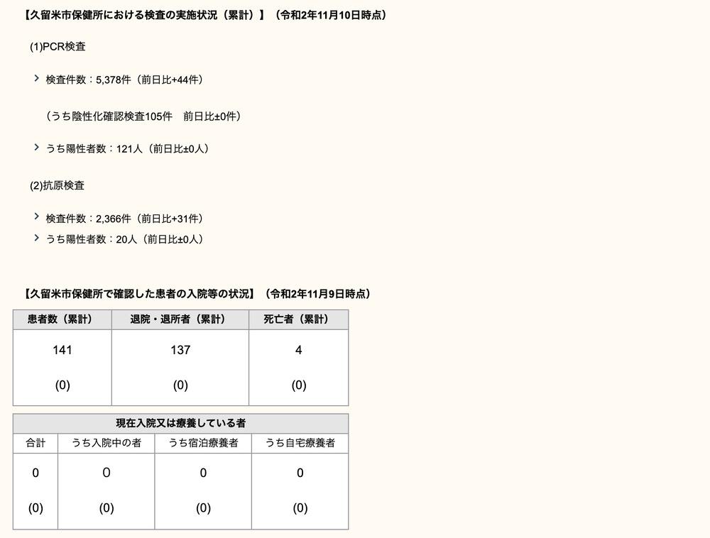 久留米市 新型コロナウィルスに関する情報【11月10日】
