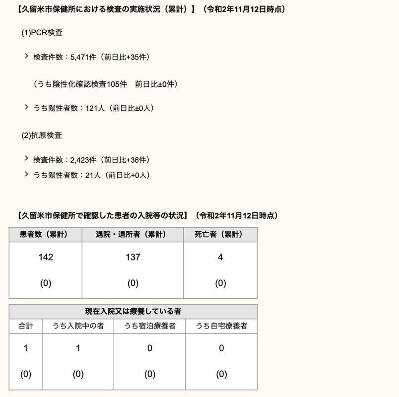 久留米市 新型コロナウィルスに関する情報【11月12日】
