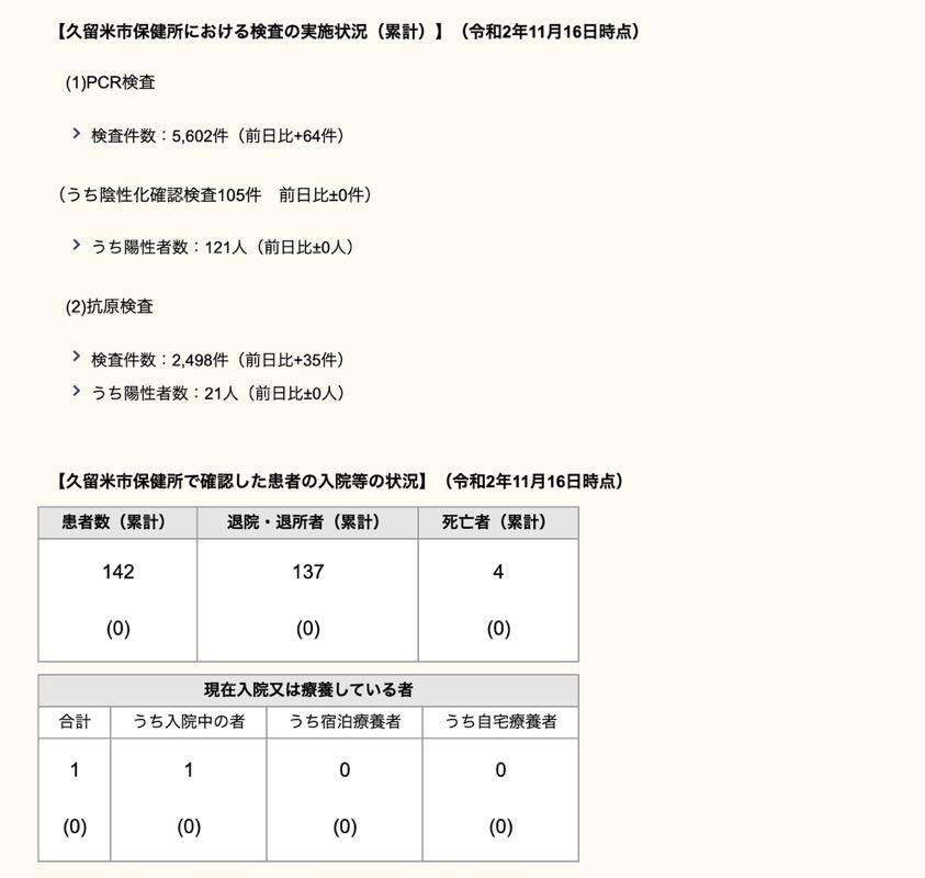 久留米市 新型コロナウィルスに関する情報【11月16日】