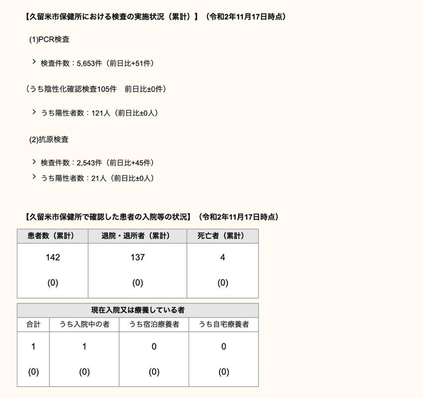 久留米市 新型コロナウィルスに関する情報【11月17日】