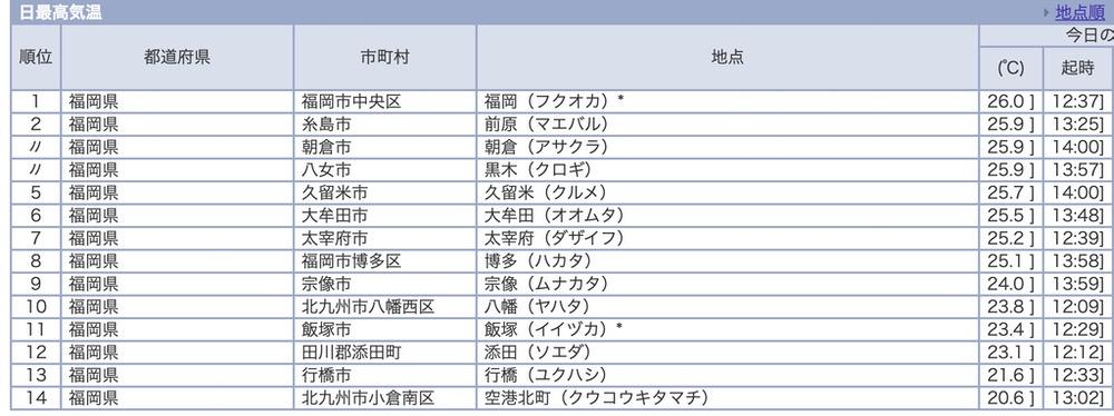 気象庁 福岡県内 日最高気温 2020年11月18日 14時現在