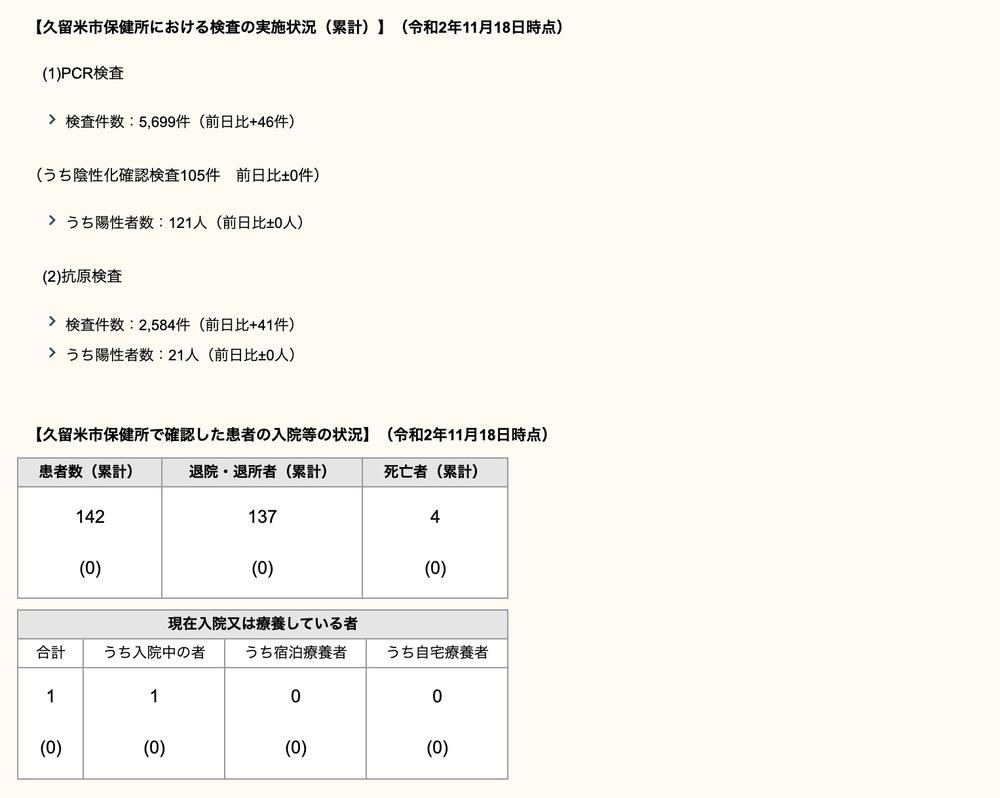 久留米市 新型コロナウィルスに関する情報【11月18日】