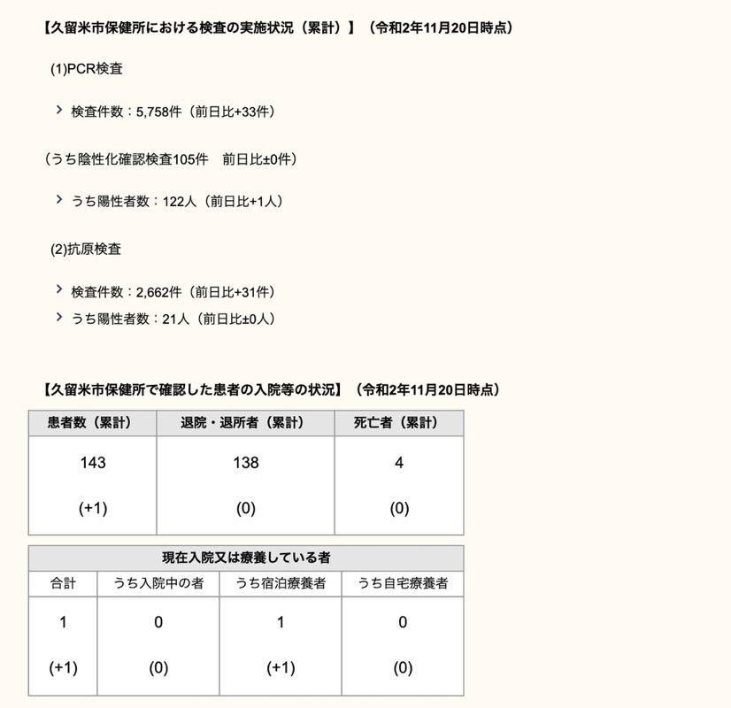 久留米市 新型コロナウィルスに関する情報【11月20日】