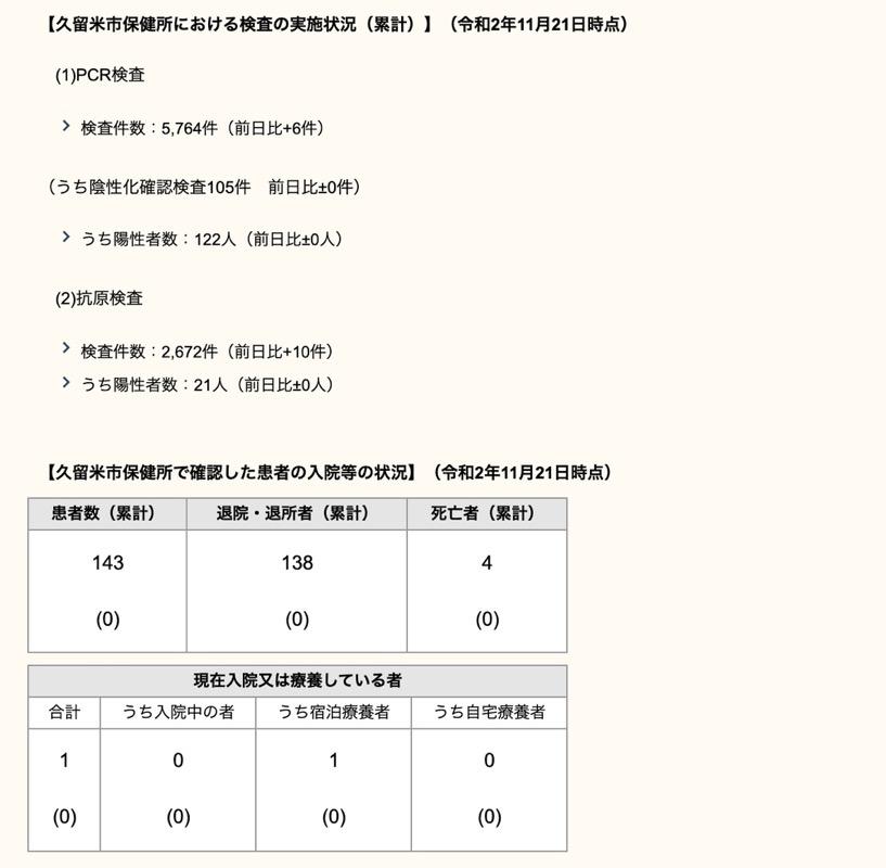 久留米市 新型コロナウィルスに関する情報【11月21日】