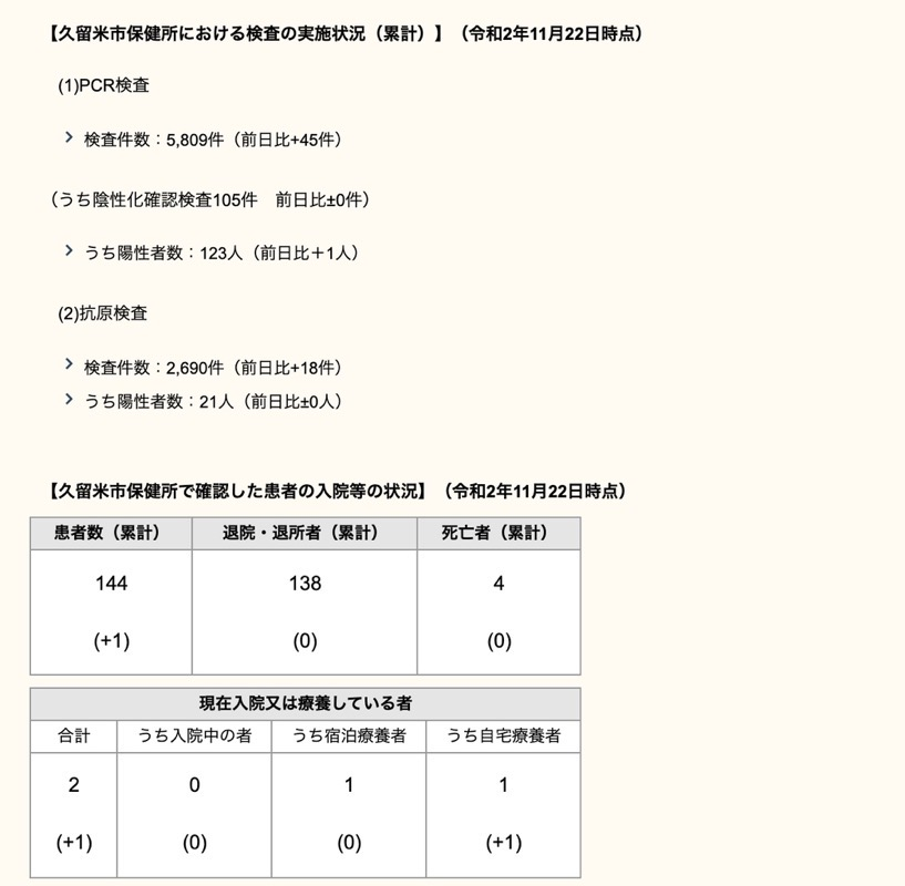 久留米市 新型コロナウィルスに関する情報【11月22日】