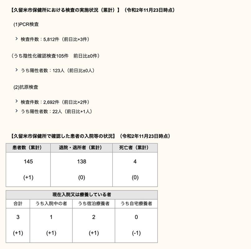 久留米市 新型コロナウィルスに関する情報【11月23日】