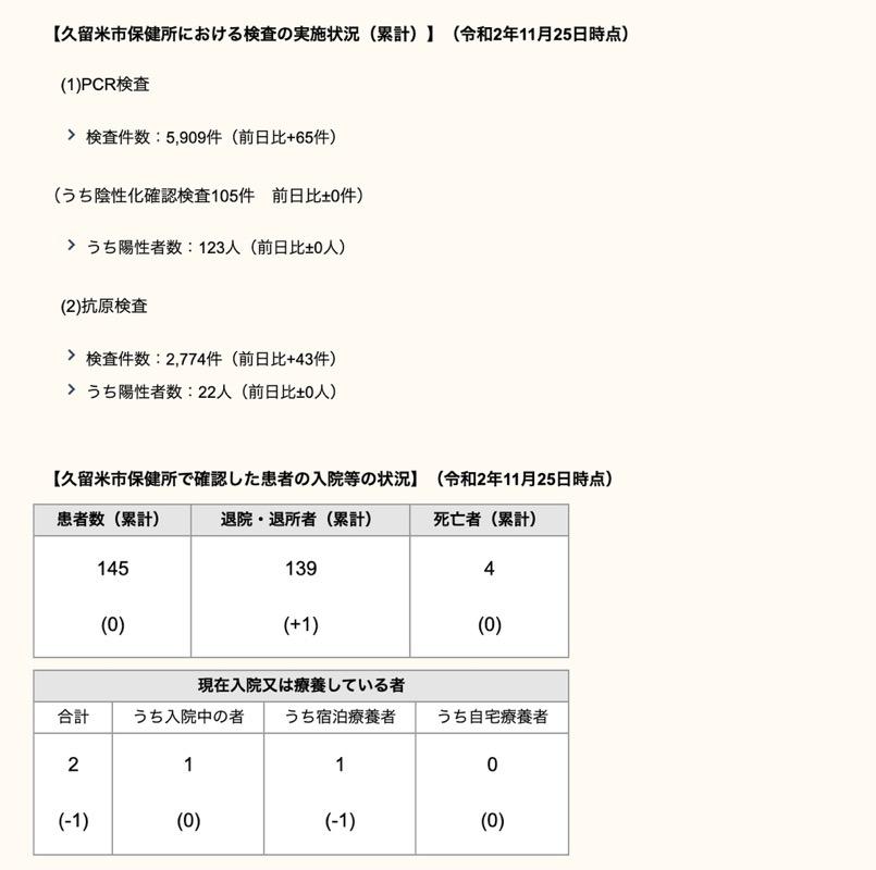 久留米市 新型コロナウィルスに関する情報【11月25日】