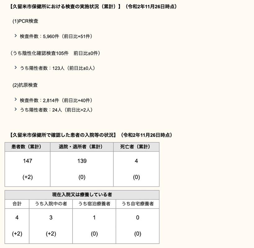 久留米市 新型コロナウィルスに関する情報【11月26日】