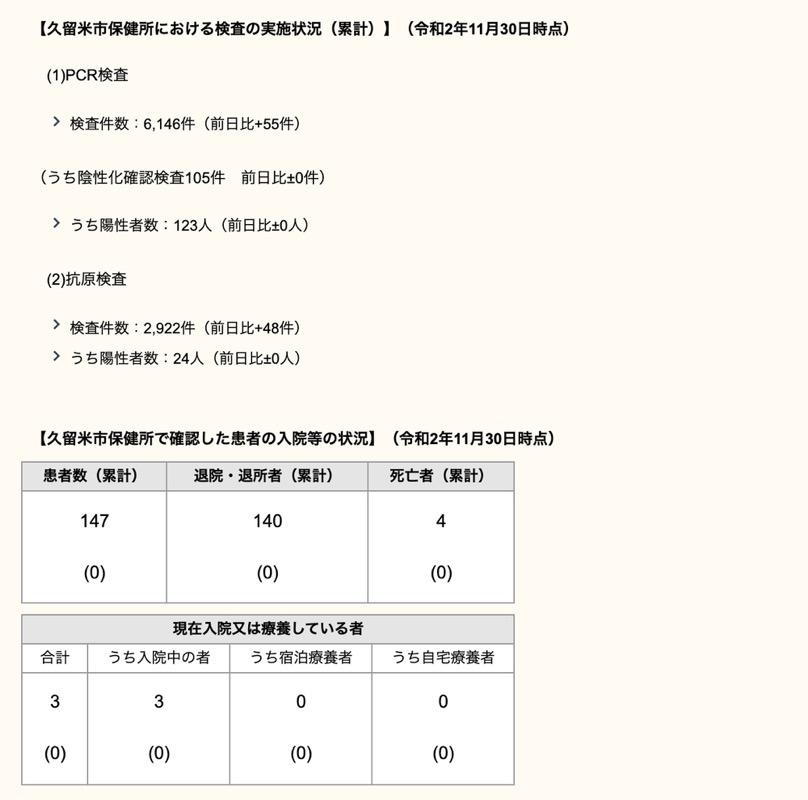 久留米市 新型コロナウィルスに関する情報【11月30日】