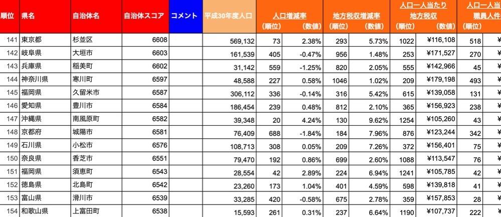 自治体四季報 優秀自治体総合ランキング 福岡県久留米市は145位