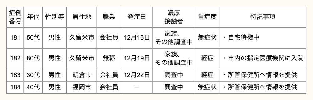 久留米市 新型コロナウィルスに関する情報【12月22日】