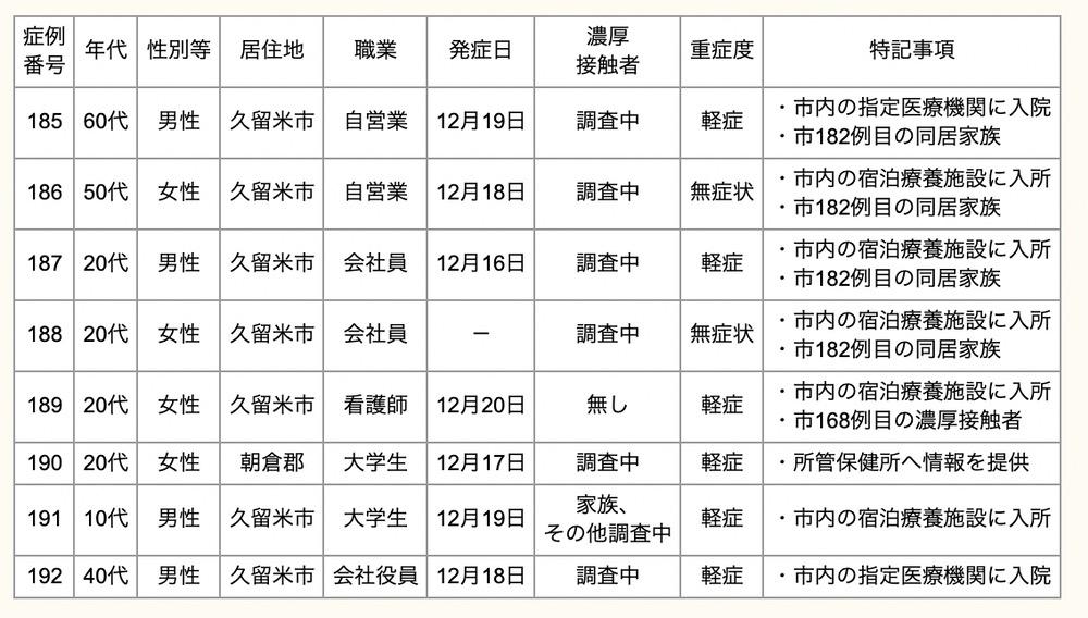 久留米市 新型コロナウィルスに関する情報【12月23日】