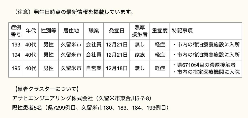 久留米市 新型コロナウィルスに関する情報【12月24日】