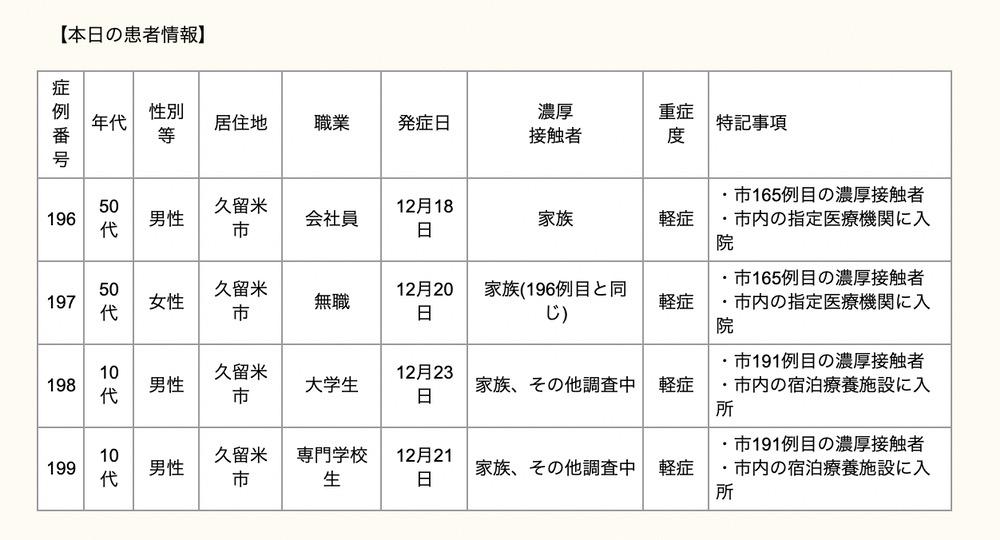 久留米市 新型コロナウィルスに関する情報【12月25日】