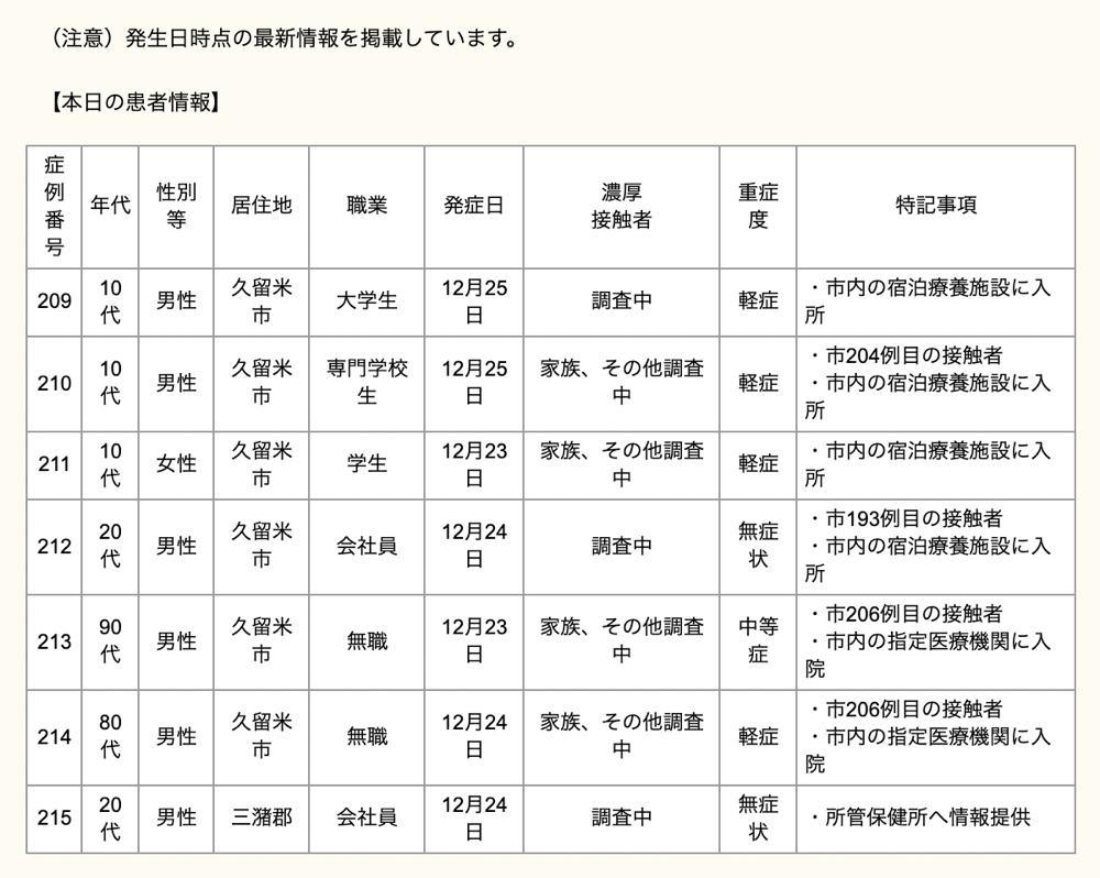 久留米市 新型コロナウィルスに関する情報【12月27日】