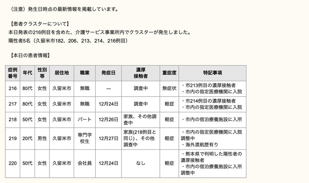 久留米市 新型コロナウィルスに関する情報【12月28日】