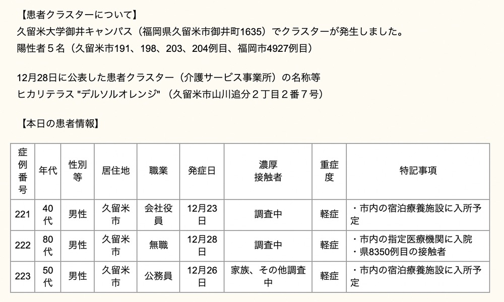久留米市 新型コロナウィルスに関する情報【12月29日】